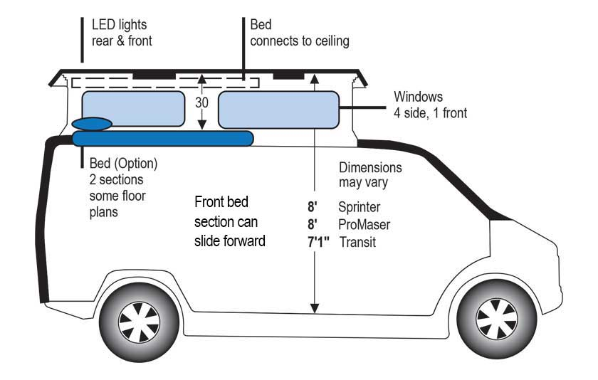 A diagram of a Sportsmobile conversion camper van with the penthouse pop top expanded.